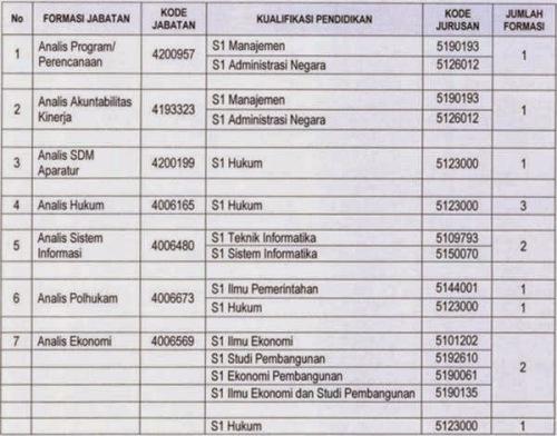 Lowongan CPNS Setkab 2014